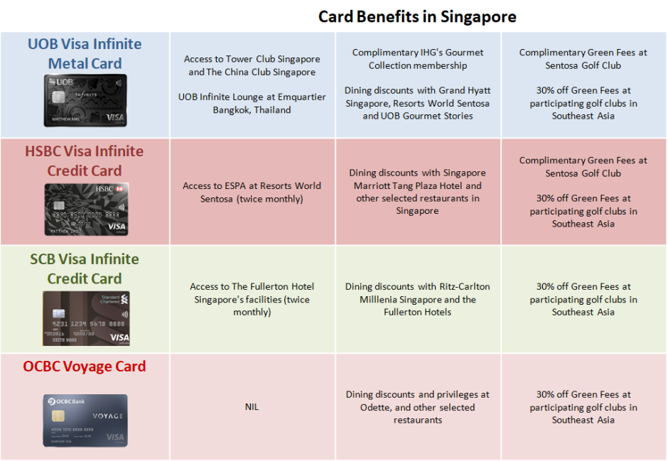 Snippets: Battle of the Visa Infinite Credit Cards in